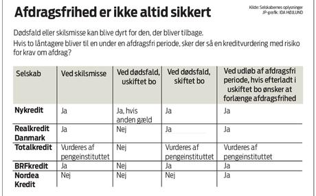 Bombe under afdragsfrihed ved dødsfald | Dansk Gældsrådgivning